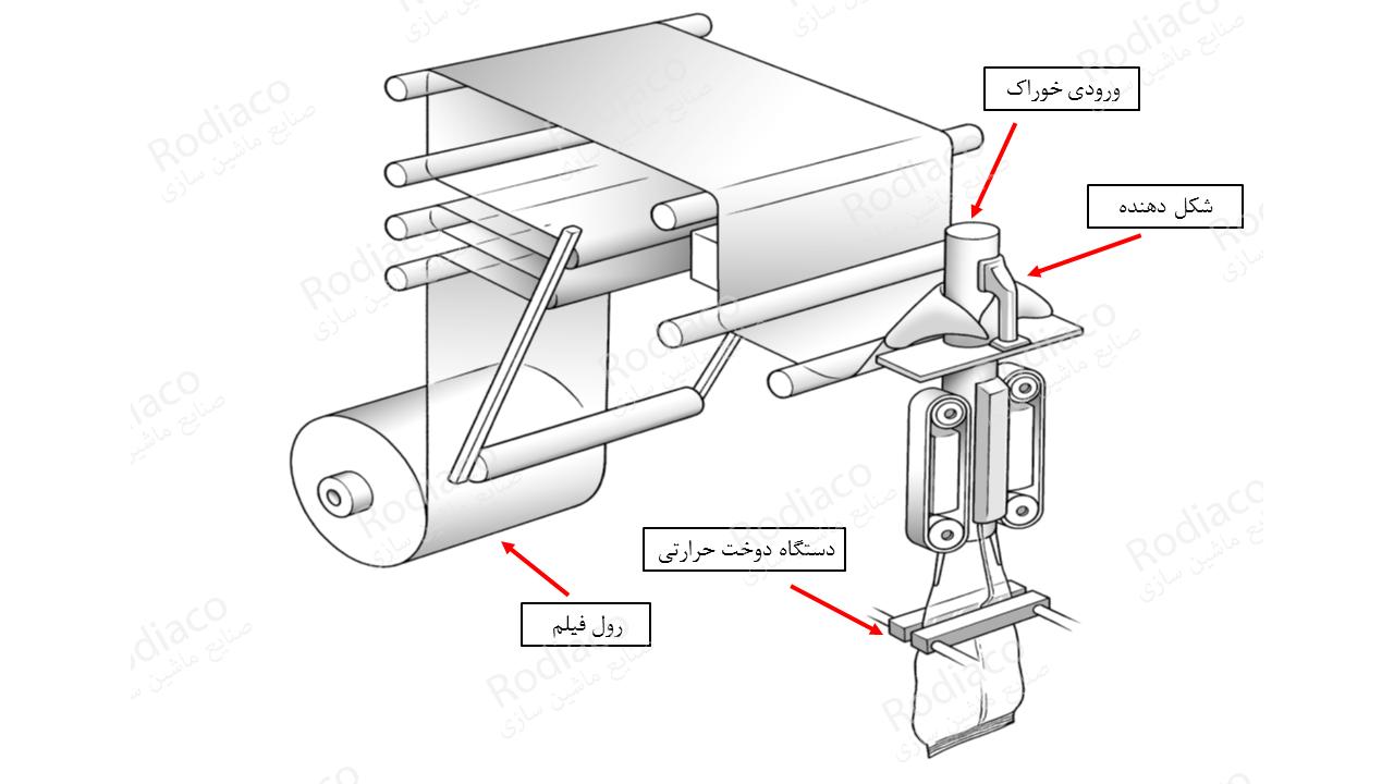 فرایند بسته بندی با دستگاه دوخت