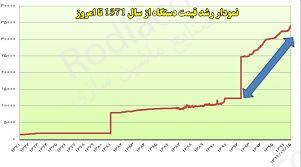 نمودار قیمت دستگاه بسته بندی حبوبات دست دوم